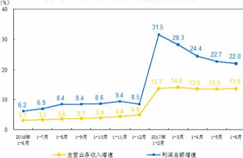 1-6月仪器仪表制造业利润总额同比增长32.1%