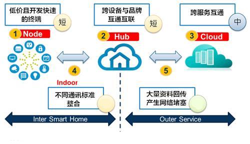 物联网发展趋势下 智能家居3.0的构建之路