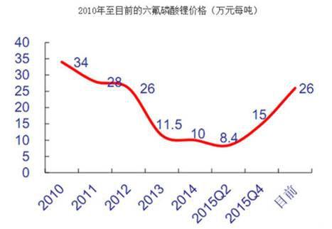 【深度】锂电池产业链的中日韩大战