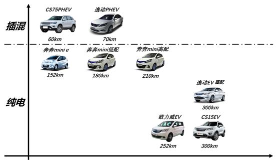 新版积分政策导向下,大型车企产品策略调整推演
