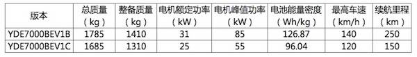 第七批推荐目录新能源乘用车分析:整体续航提升,云度π1纯电动SUV上榜