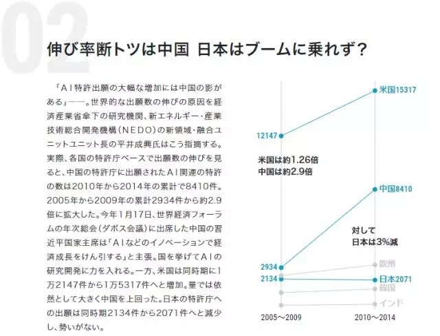 6万份专利PK全球实力 美中欧列前三、日本落后