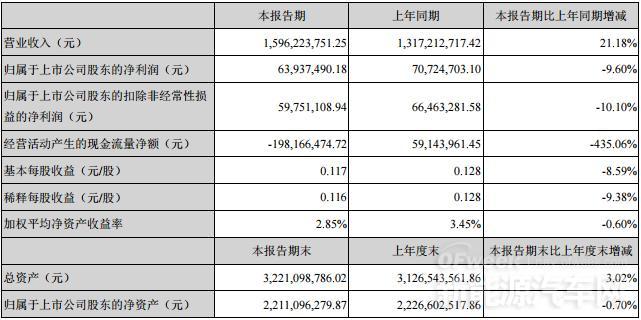 金杯电工半年度营业收入15.96亿 同比上升 21.18%