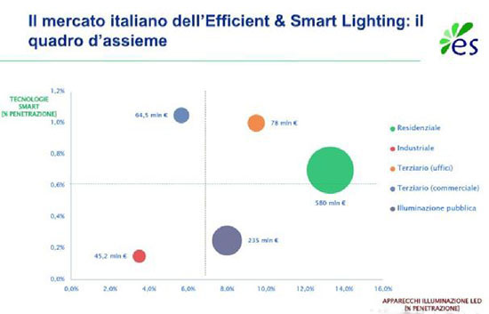 Let us take a closer look at the 2020 Italian lighting market forecast. Italy the number of home lighting LED products will reach 400 million.  sc 1 st  Strong Lumen Opto Co.Ltd. & H1 panel prices stabilised Capital markets gaining momentum -China ...