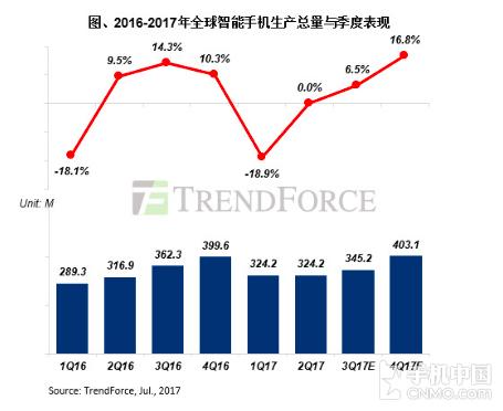 押注全面屏 下半年手机生产量将增长10%