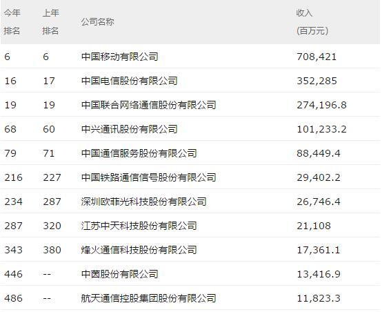 2017中国500强出炉:移动第6 电信16 联通19