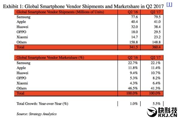 Q2全球手机销量:三星第一  华为小米OPPO进前五