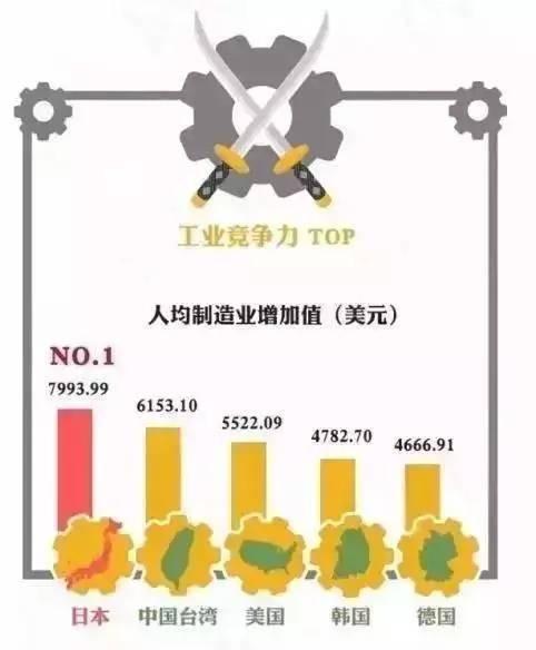 日本制造业真的衰落了?一张图表带你重新认识日本制造业