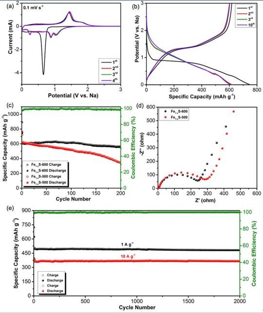 规模化合成均一Fe1-xS纳米材料及其在钠离子电池中的应用