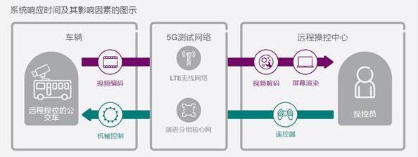 爱立信移动市场报告:借助5G远程操控车辆