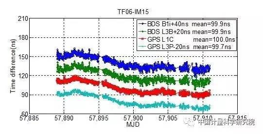 我国首次实现欧亚链路北斗时间频率传递 性能与GPS相当