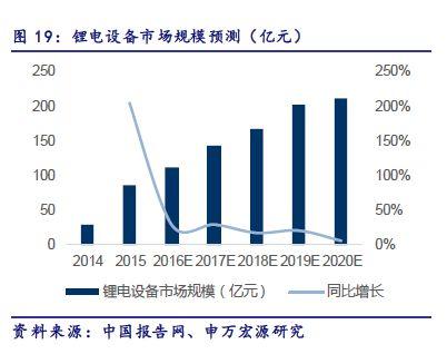 2020年我国锂电设备规模约210亿元