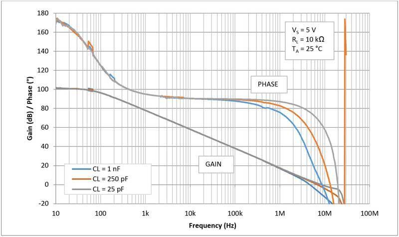 电容性负载和相位裕度