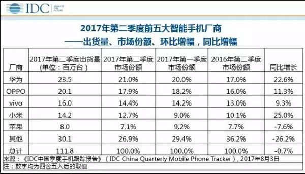 小米超越苹果 二季度国内手机出货量排名