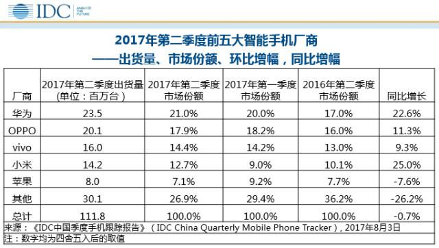 IDC:国内手机市场增长趋缓 品牌集中化明显