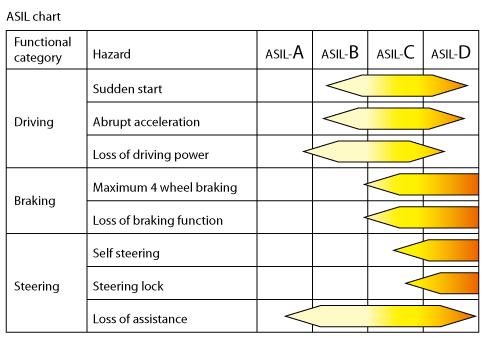 进入汽车市场,IP与EDA工具厂商怎样做才能符合ISO 26262标准?