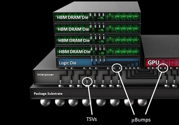 NVIDIA Vlota显卡或首发SK海力士HBM2