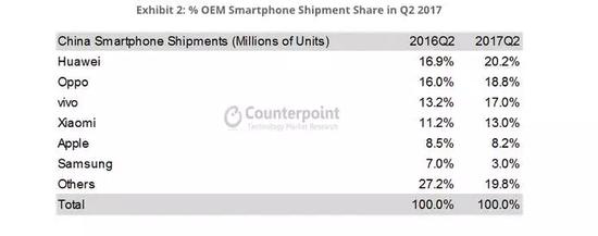 中国手机品牌全面崛起 苹果在华出货量跌至第五