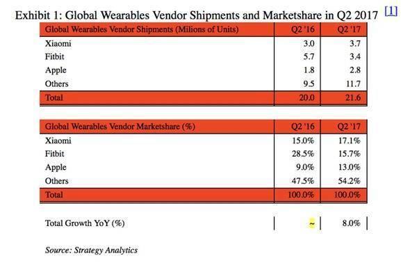小米:全球第一大可穿戴设备商 销量超苹果