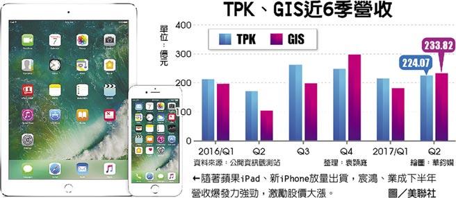 iPhone的3D压力传感器制造商二季度股价大涨