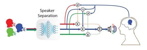 AI与AAD技术合力 让助听器想听哪里听哪里