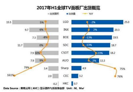 全球TV面板市场供需迎来反转 价格拐点已经来临