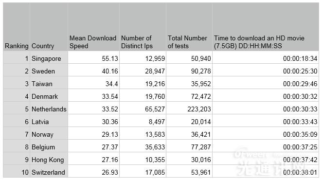 全球宽带网速最新排名:英国排在第31位
