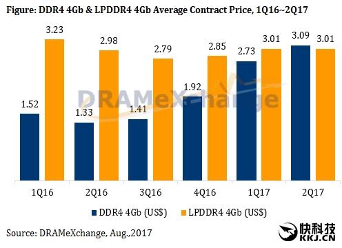 内存价格一年暴涨65% 供不应求趋势仍将延续?