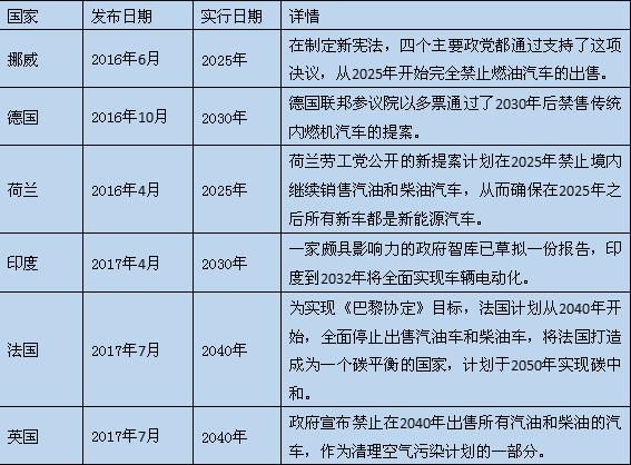 """燃油车""""禁售令""""釜底抽薪 国际锂电市场机会几何?"""