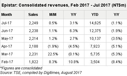 晶元光电第二季度净利润达7.309亿新台币