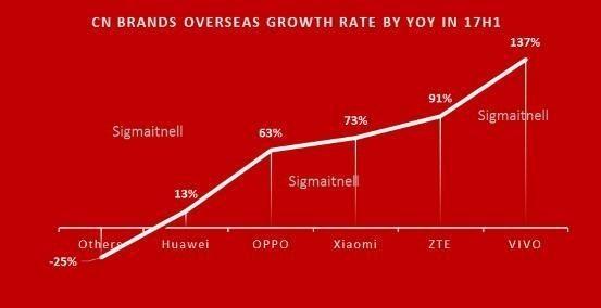 2017上半年中国智能手机出货量公布 华为仍居第一