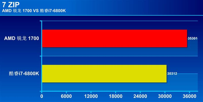 酷睿i7-6800K/锐龙7 1700性能对比 谁更胜一筹?
