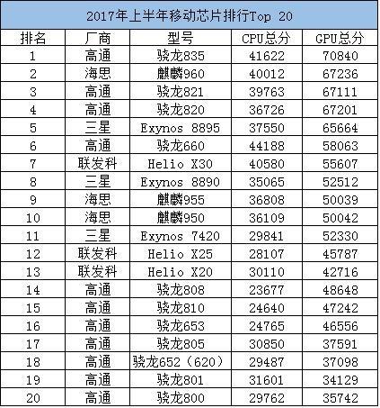 鲁大师2017上半年移动芯片Top20:骁龙835、麒麟960两强相争