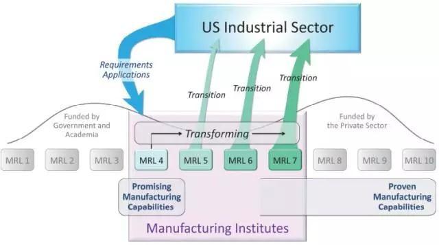 美国制造业创新正在发生什么?