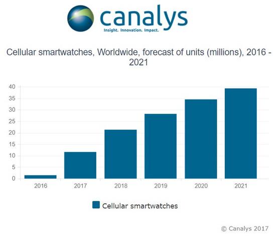 分析机构预计明年LTE版智能手表出货量将达到2000万只