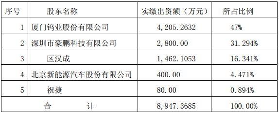 布局电池回收行业 厦门钨业7800万增资并控股赣州豪鹏