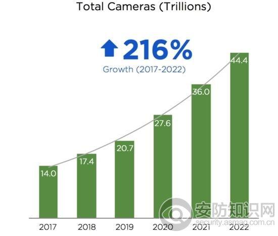 细思恐极!到2022年全球摄像头达44万亿
