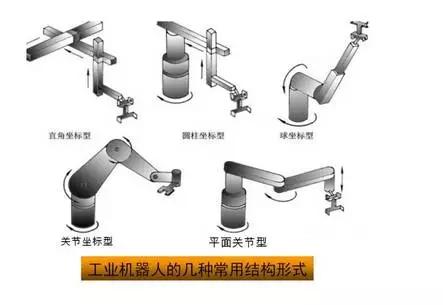工业机器人的结构、驱动及控制系统
