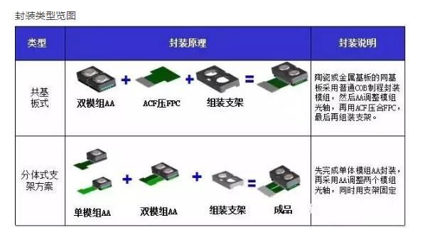 芯片/模组/摄像头/马达 手机双摄产业链梳理