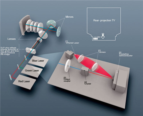 浅析激光电视的基本原理与关键技术