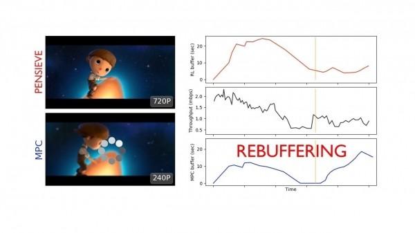 麻省理工实验室Pensieve人工智能工具让网络视频不再模糊