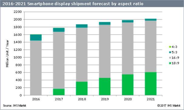 IHS Markit:2021年智能手机18:9宽屏显示屏出货量将达6.11亿片