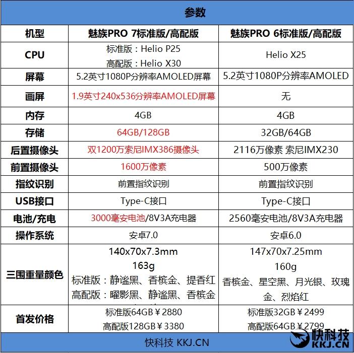 魅族PRO 7评测:联发科X30虽显尴尬等仍能撑起魅族旗舰