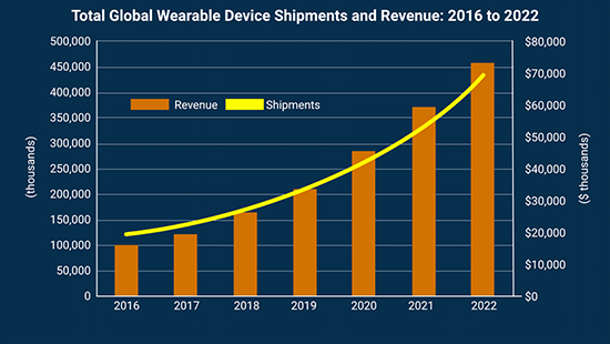 身体传感器:未来第三大可穿戴设备类别