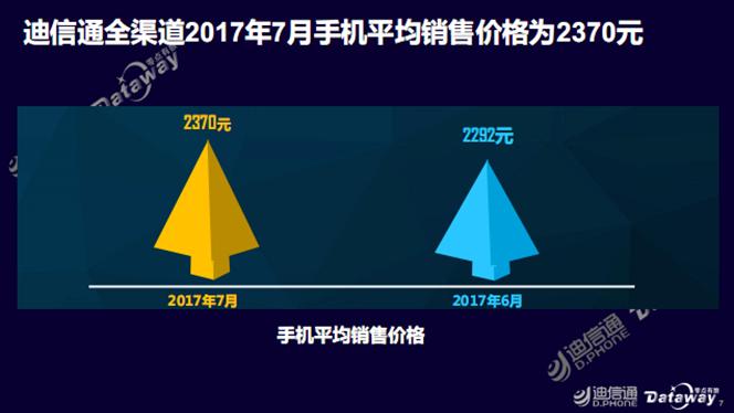 国内7月手机销量榜出炉:华为第一 小米第四