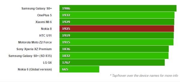 诺基亚8评测:满血版骁龙835+卡尔蔡司双摄 抛开情怀4715元售价值不值?