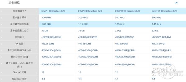 英特尔8代酷睿i7低压处理器实测:14nm四核心