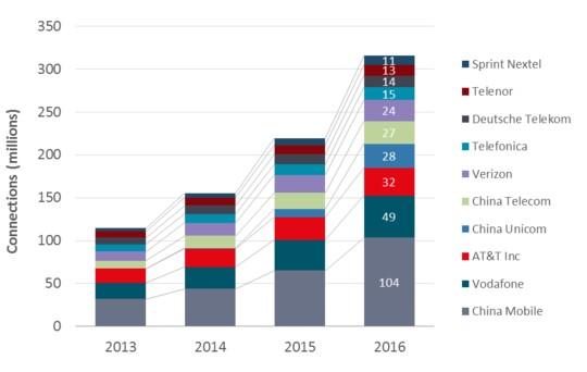 市场观察:物联网市场仍由部分SP和关键垂直领域所主导