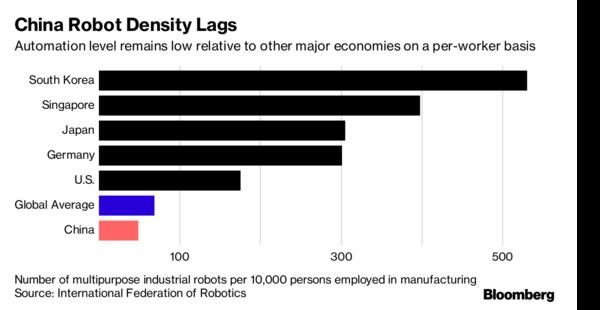 彭博社:中国的机器人革命可能会影响全球经济