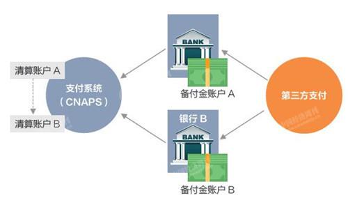 网联是国家金融基础设施 国家支付体系已有雏形